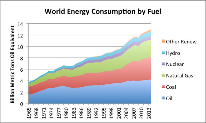 world-energy-consumption-by-fuel-2014